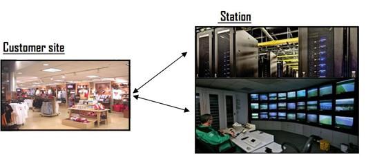 security cameras video