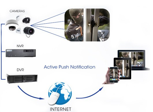 security cameras monitoring